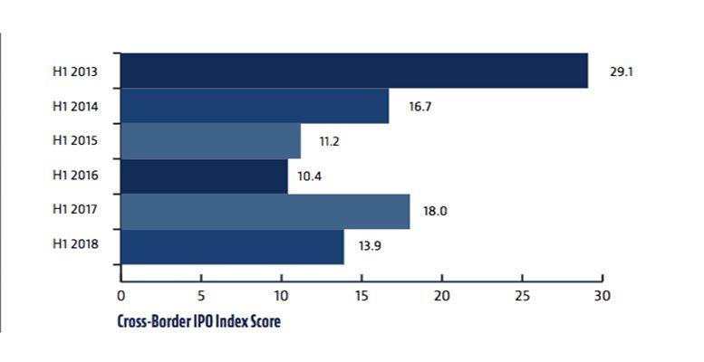 cross border IPO