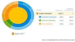 Spain global presence in the world