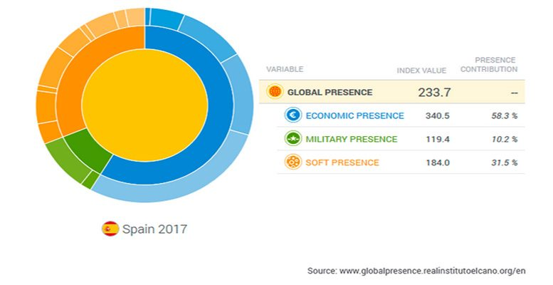 Spain global presence in the world