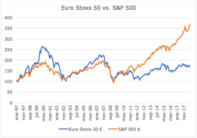 euroStoxx sp500 2