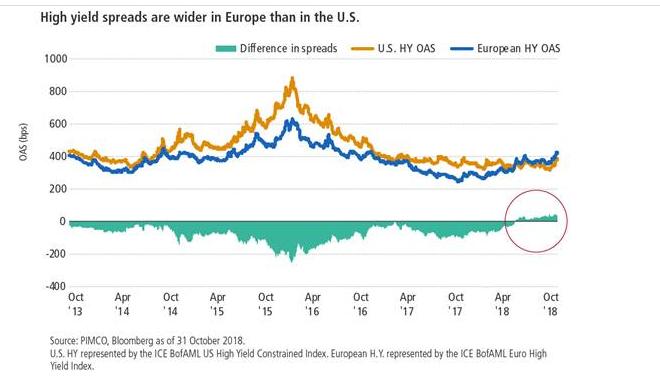 EU high yield
