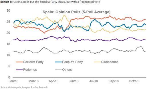 Spain vote graph