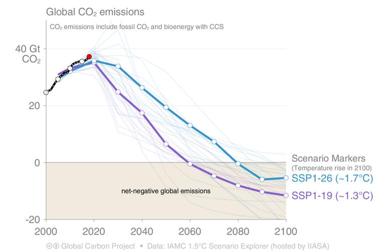 green emissions