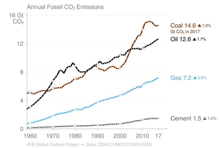 green emissions2