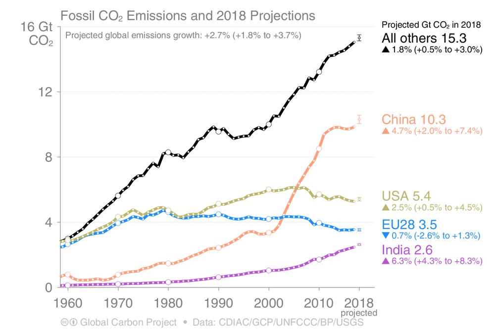 green emissions3