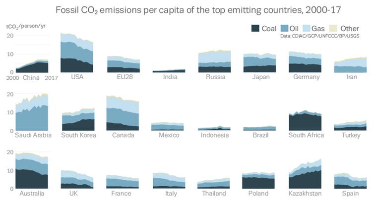green emissions4