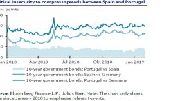 Spanish elections doubts can reduce spreads between Spain and Portugal