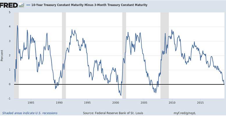 rates curve usa