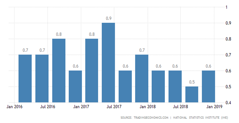 spain gdp growth copia