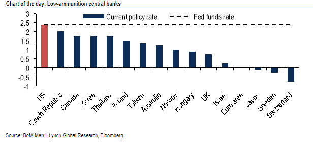 centra banks cuts