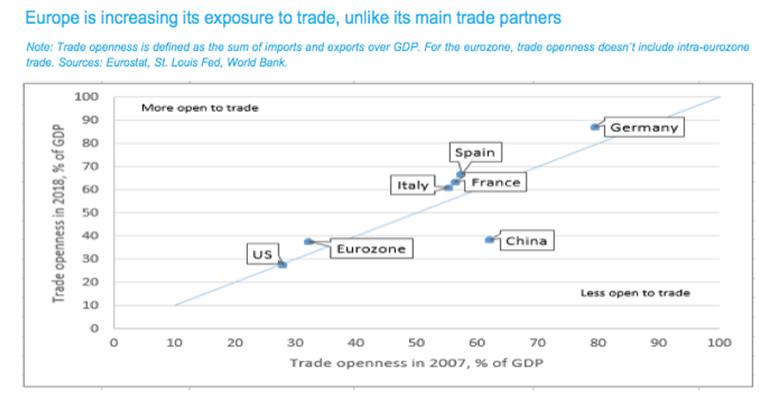 L'euro pris entre deux feux sur le commerce mondial  - Euro 2020