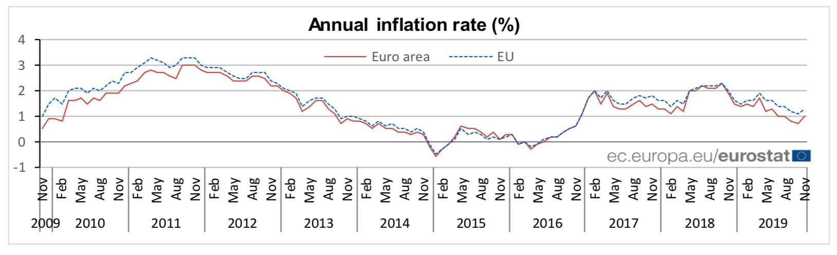 inflacioneurozona1