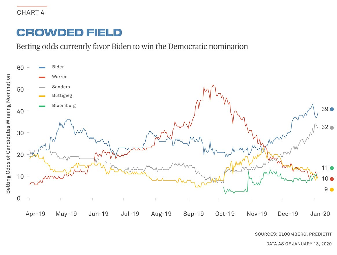 elections chart4