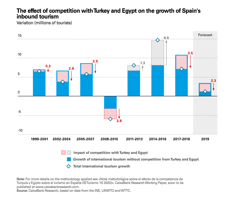Spanish Tourism In The Mediterranean The Re Emergence Of Egypt Tunisia And Turkey Altered The Playing Field