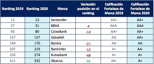 spanish banks brands