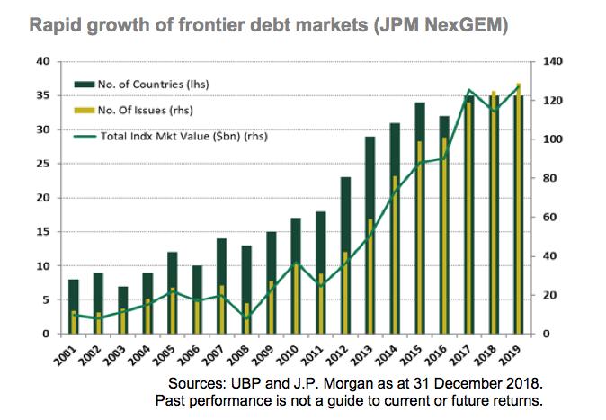 Frontier Debt