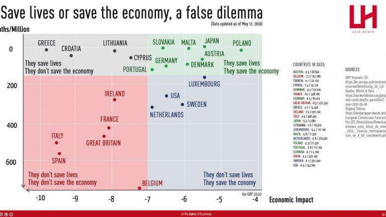 GRÁFICO DEFINITIVO. Vidas vs Economía