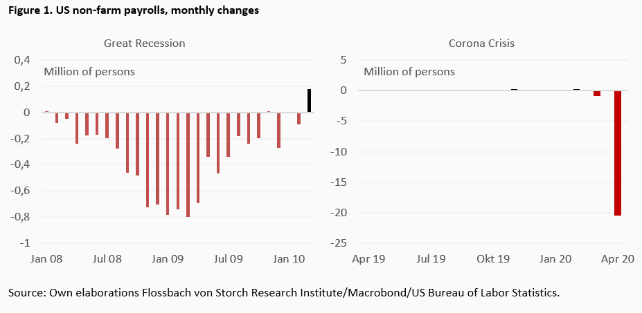 US jobs graph1