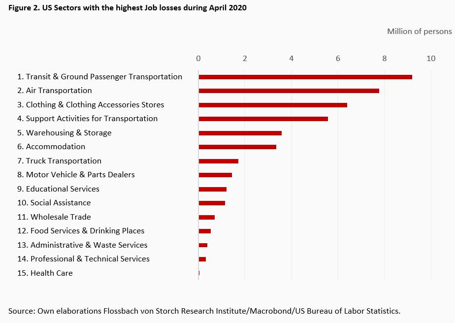 US jobs graphs.2