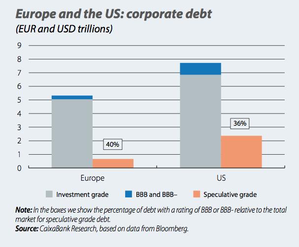 corporate debt4