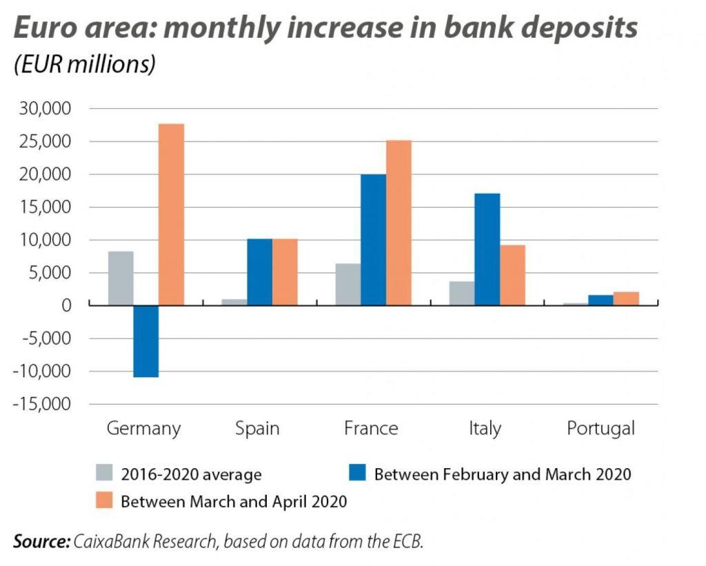 euro savings pattern