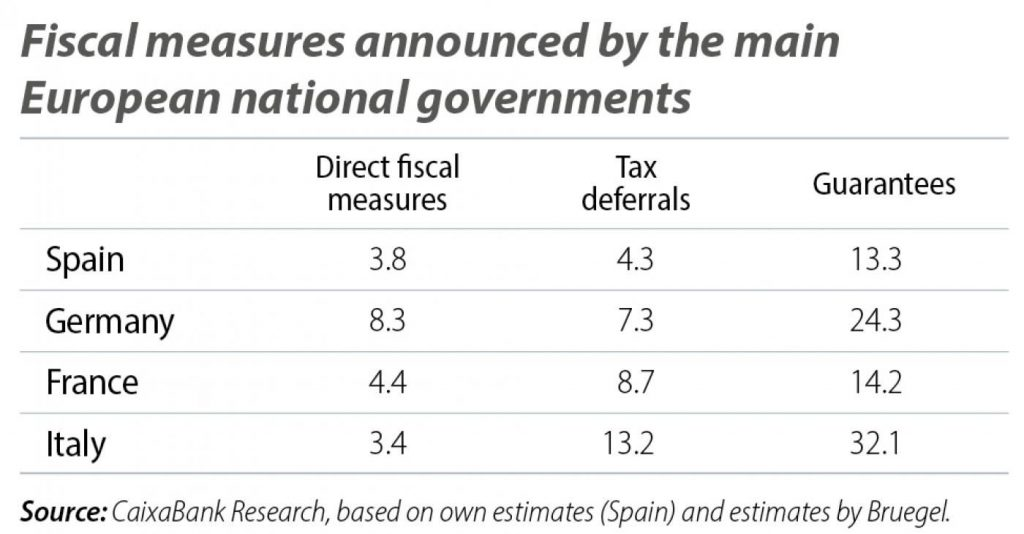 Europe fiscal measures