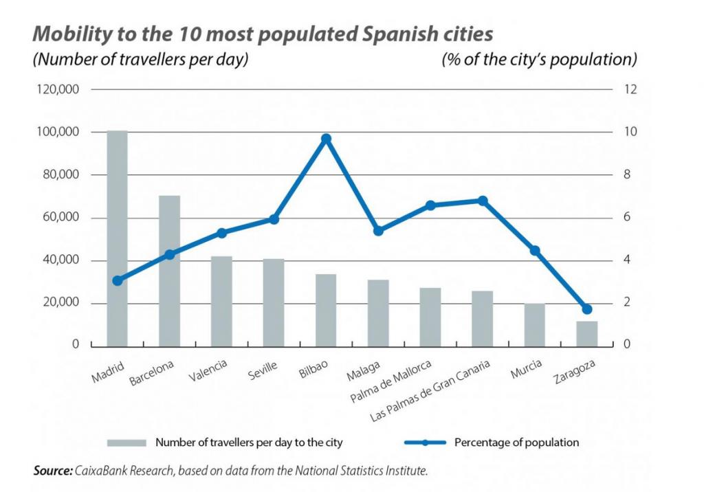 Teleworking Spain