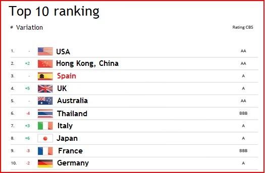 Spain tourism ranking
