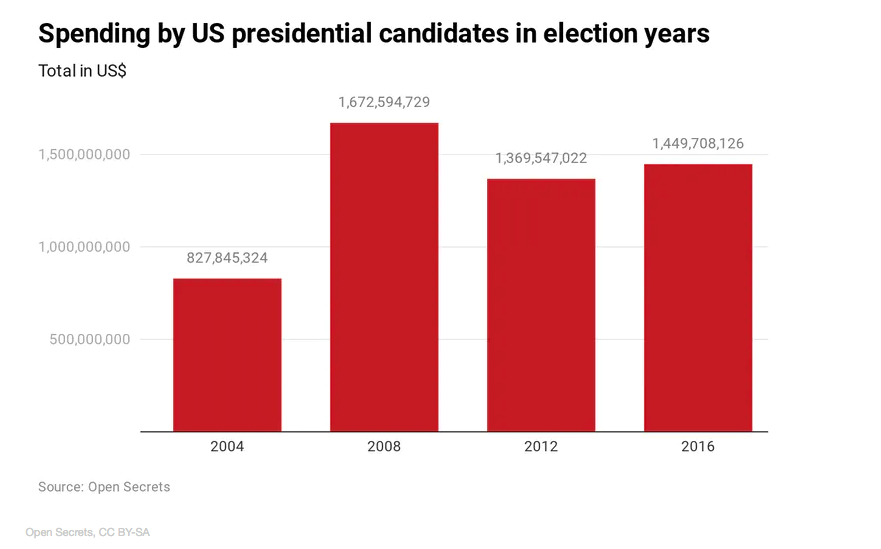 US Elections costs3