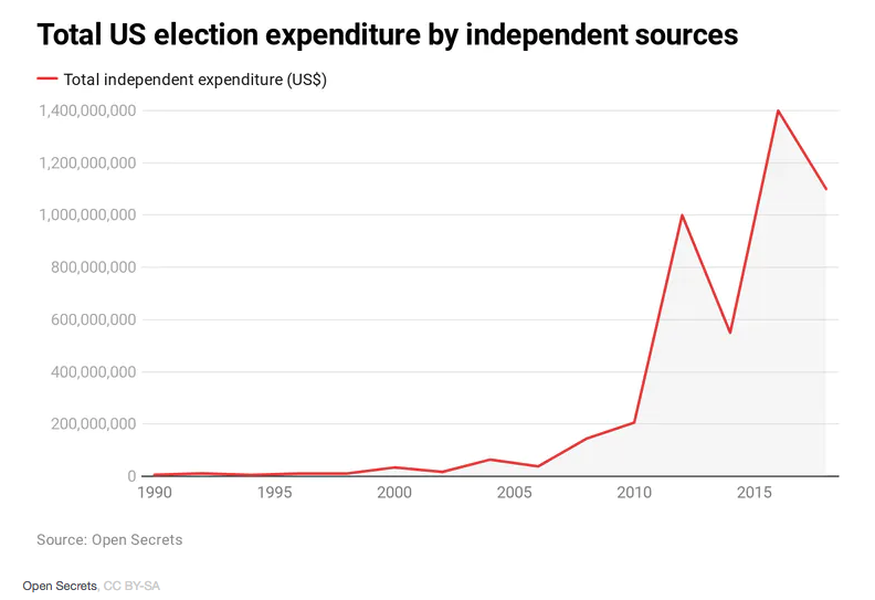 US elections costs2