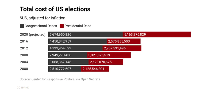 Us elections costs1