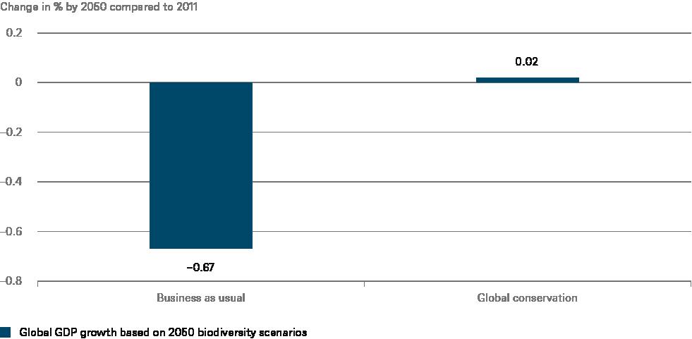 biodiversity gdp chart en 72dpi