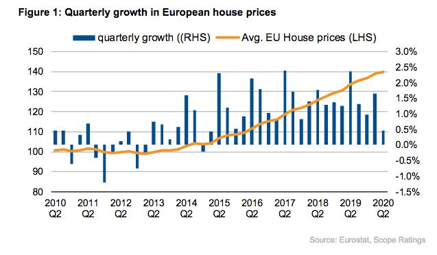 europe house prices