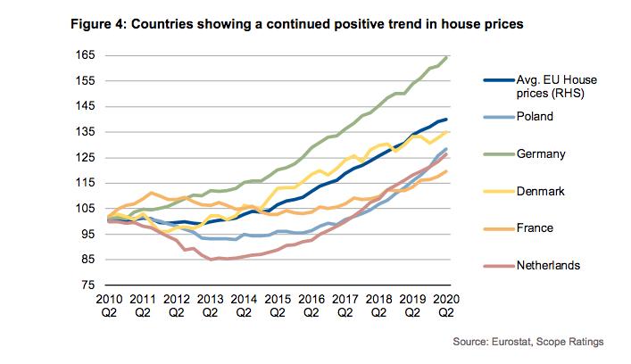 europe house prices3