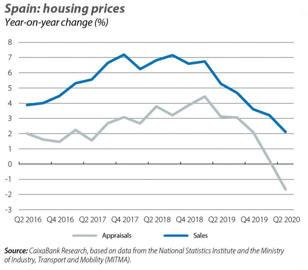 spain housing prices