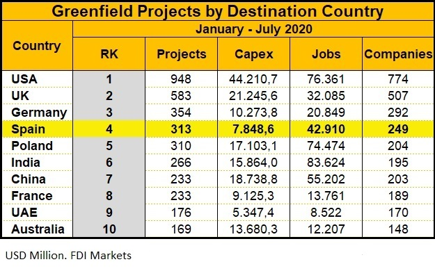 Spain greenfield projects