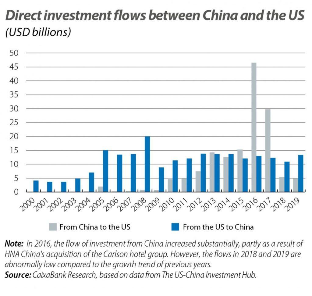 US China tech2