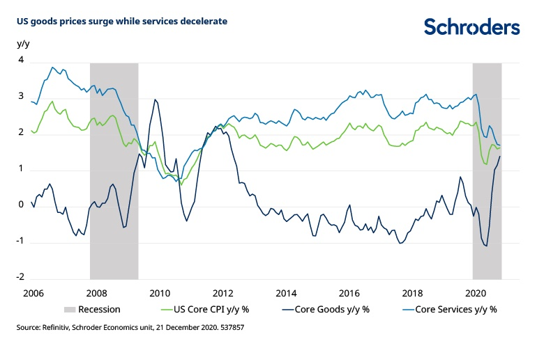 chart 2 us goods prices