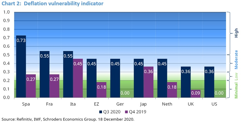 deflation vulnerability by country