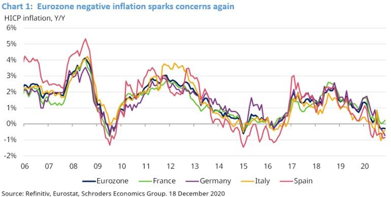 deflation vulnerability indicator