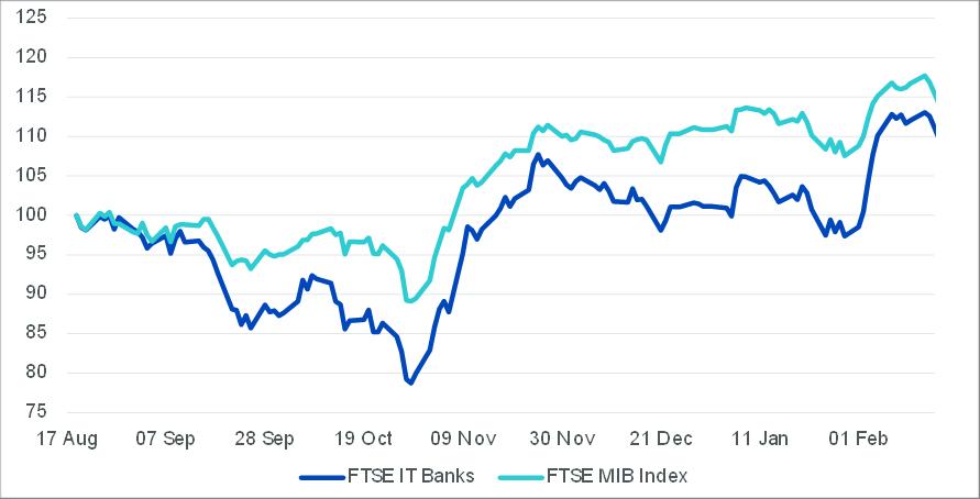 Draghi Italian Banks