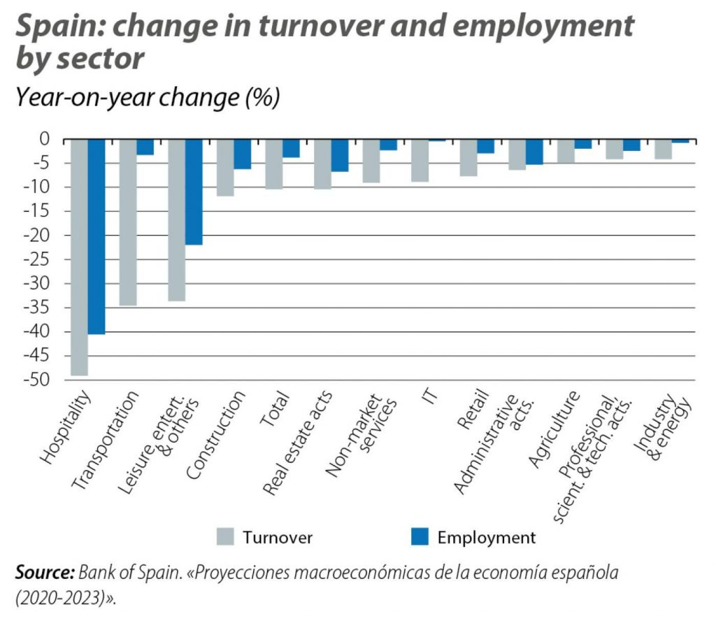 spain employment graphs 1