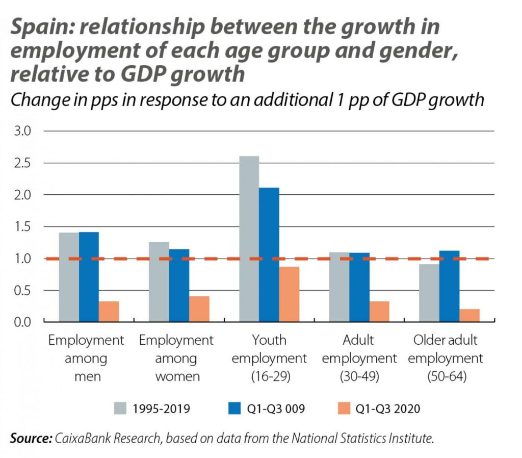 spain employment graphs2