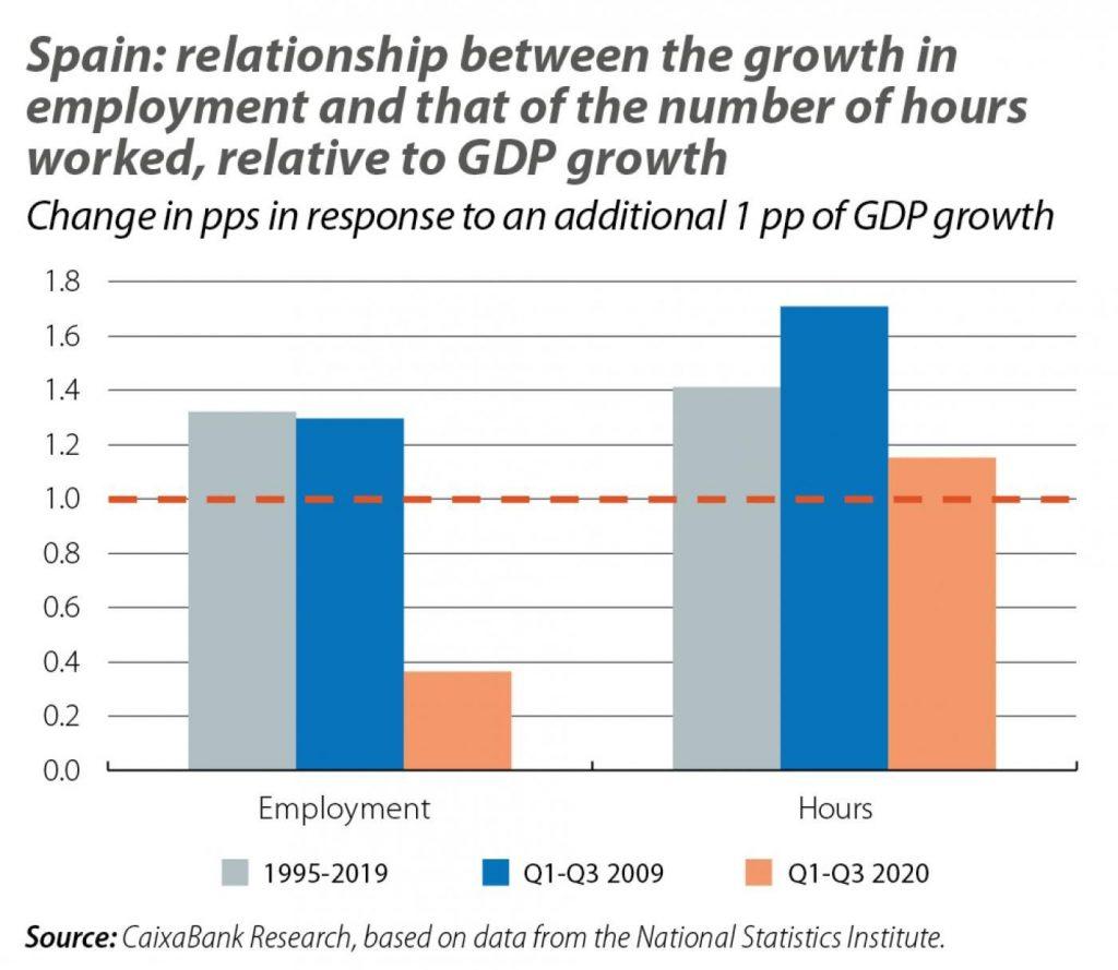 spanish employment graph4 2
