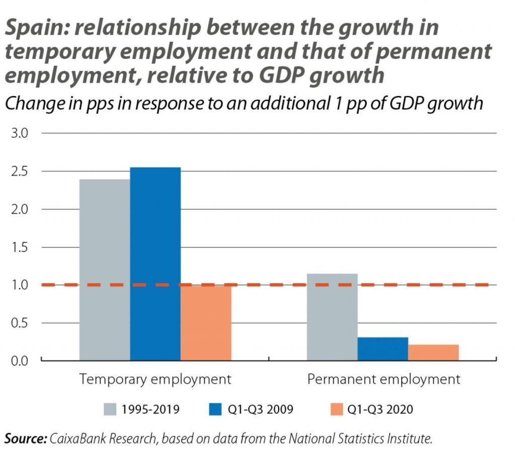 spanish employment3 graphs