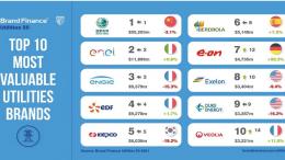 utilities brand value