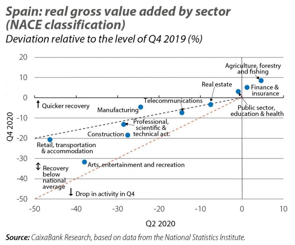 intermediare sectors