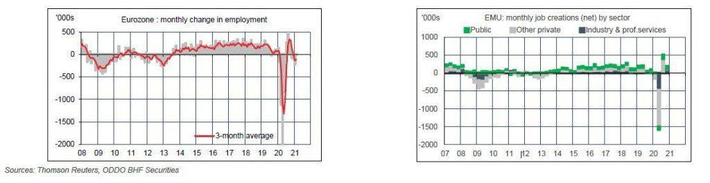 labour market graph