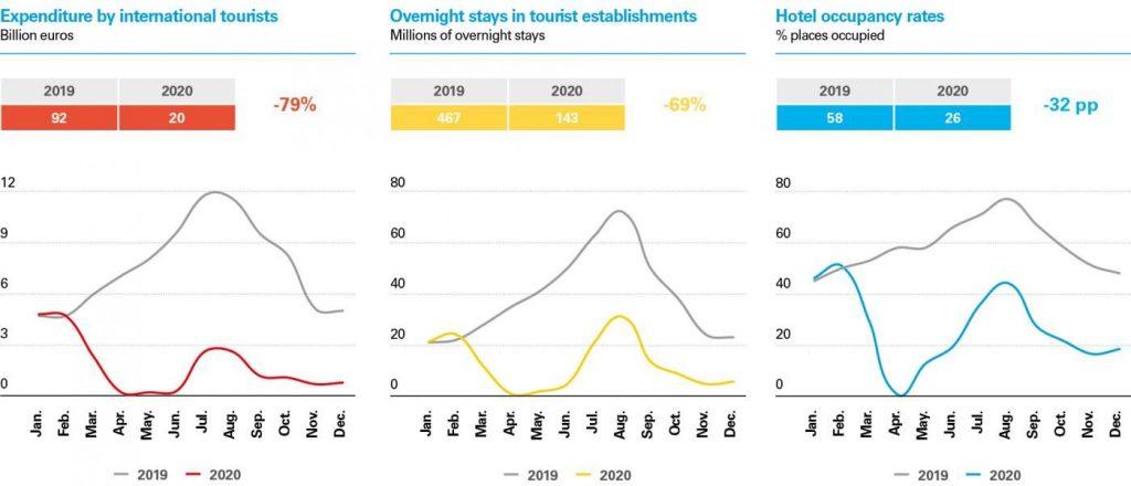 tourism recovery.CABK1