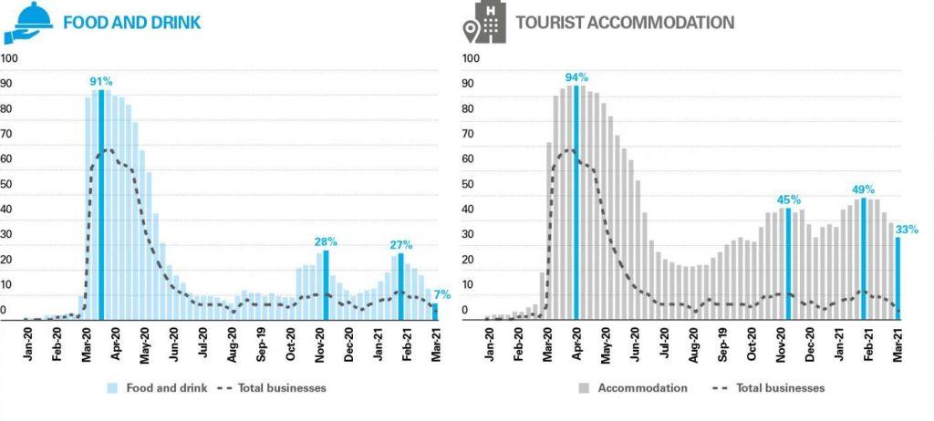 tourism recovery.CABK3